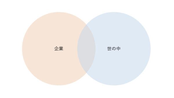 【図解】PR部門のSNS運用の基本